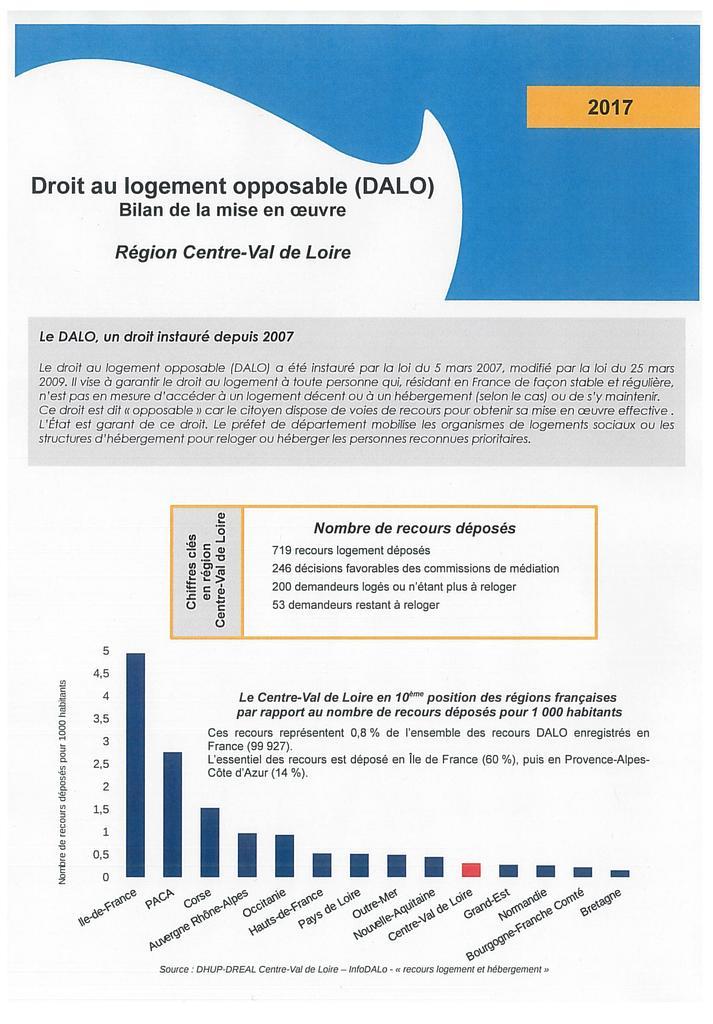 Droit au logement opposable (DALO) : bilan de la mise en oeuvre Région Centre-Val de Loire 2017 |