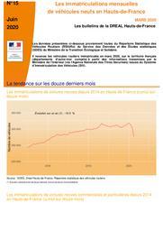 Les bulletins de la Dreal Hauts de France -n° 15- Les immatriculations mensuelles de véhicules neufs en Hauts-de-France Mars 2020 | DREAL HAUTS-DE-FRANCE
